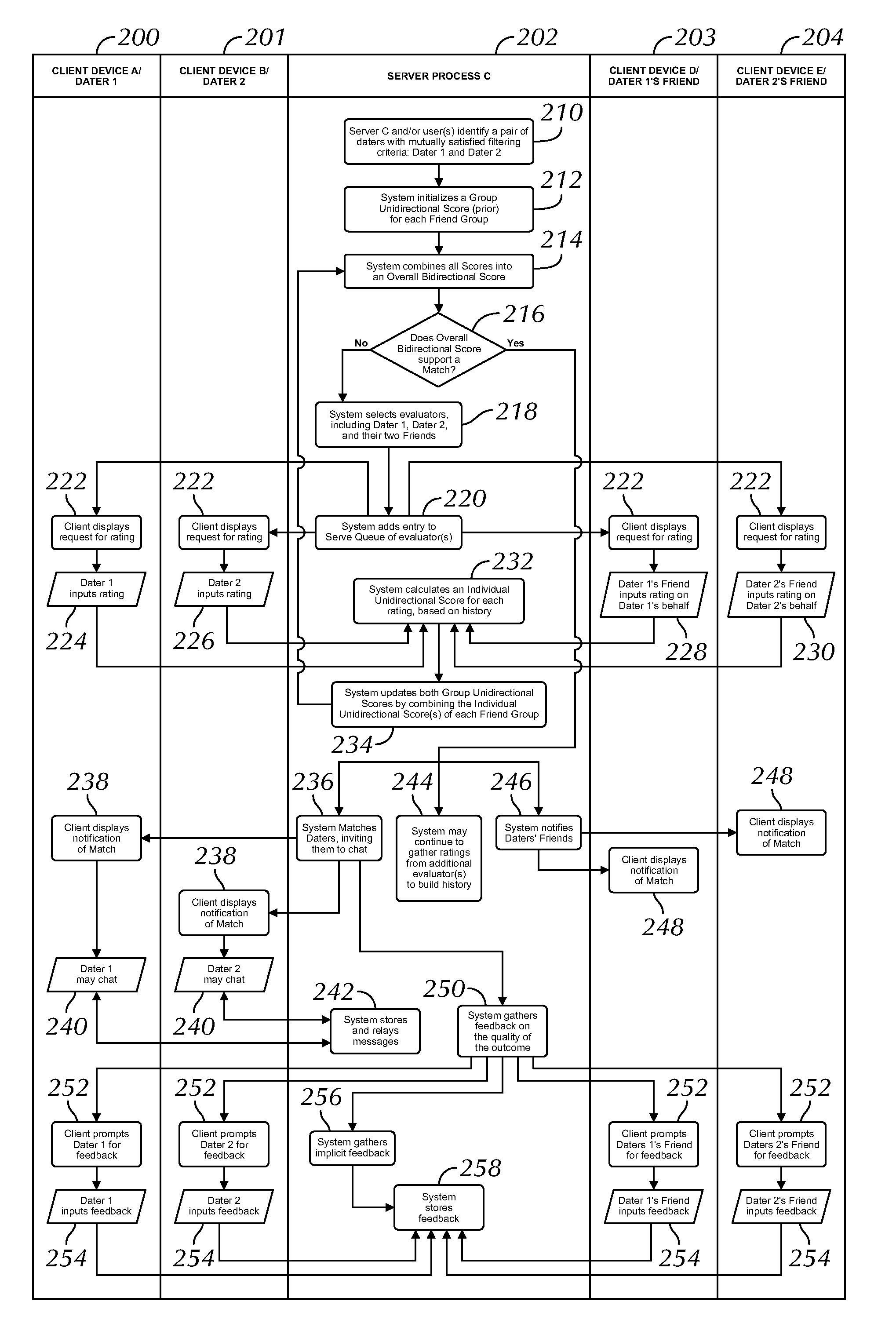 Electronic System to Romantically Match People by Collecting Input From Third Parties  - US-2017300935-A1