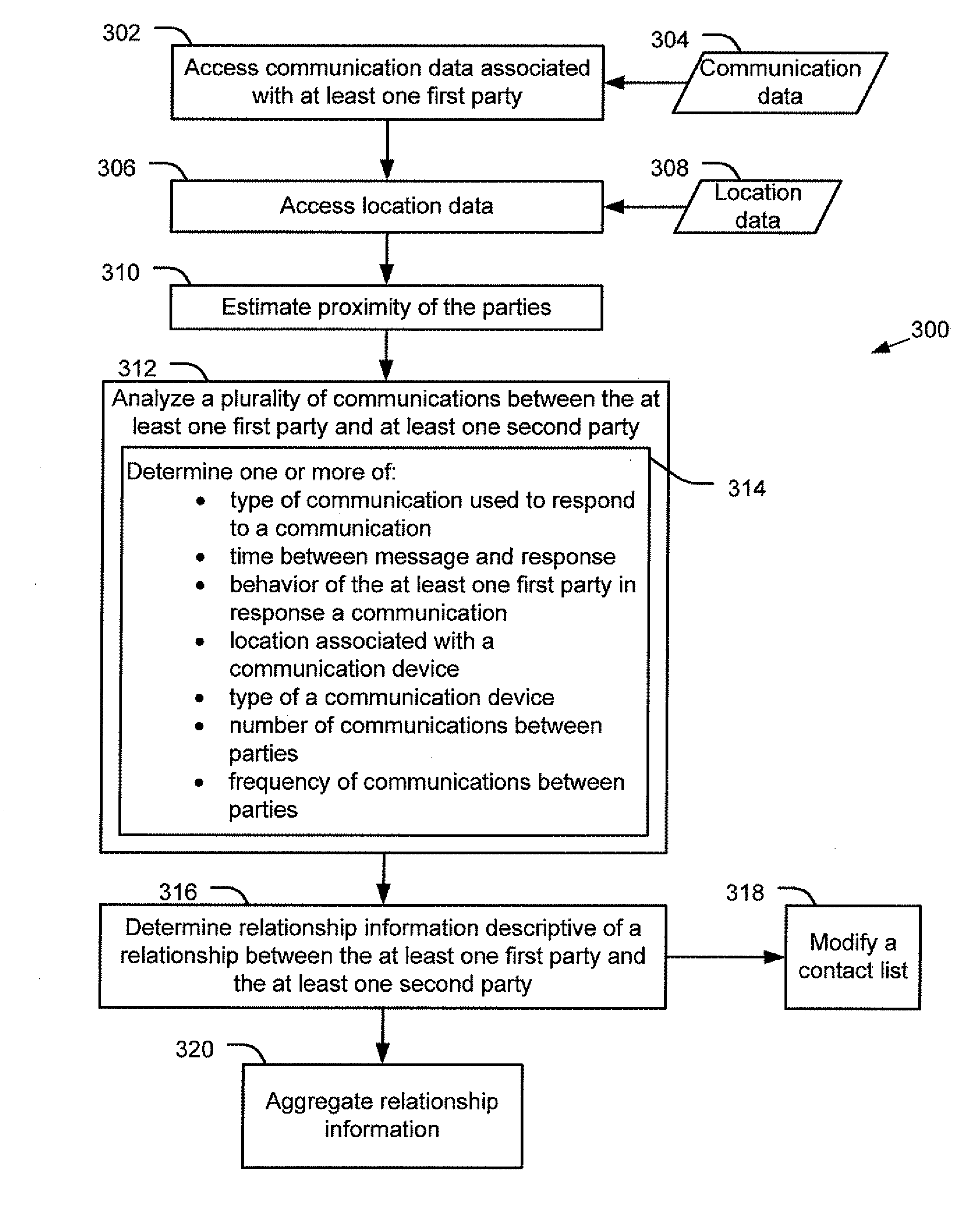 System and Method of Determining Relationship Information  - US-2009138460-A1