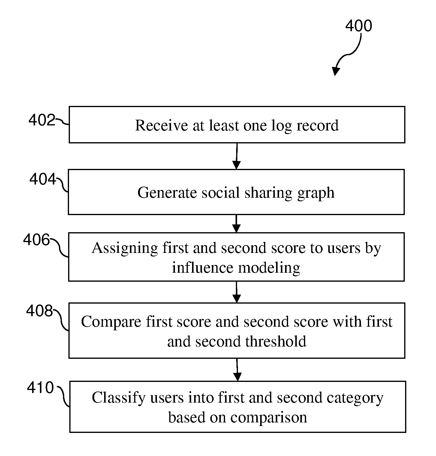 Method and system for measuring social influence and receptivity of users  - US-2014149418-A1