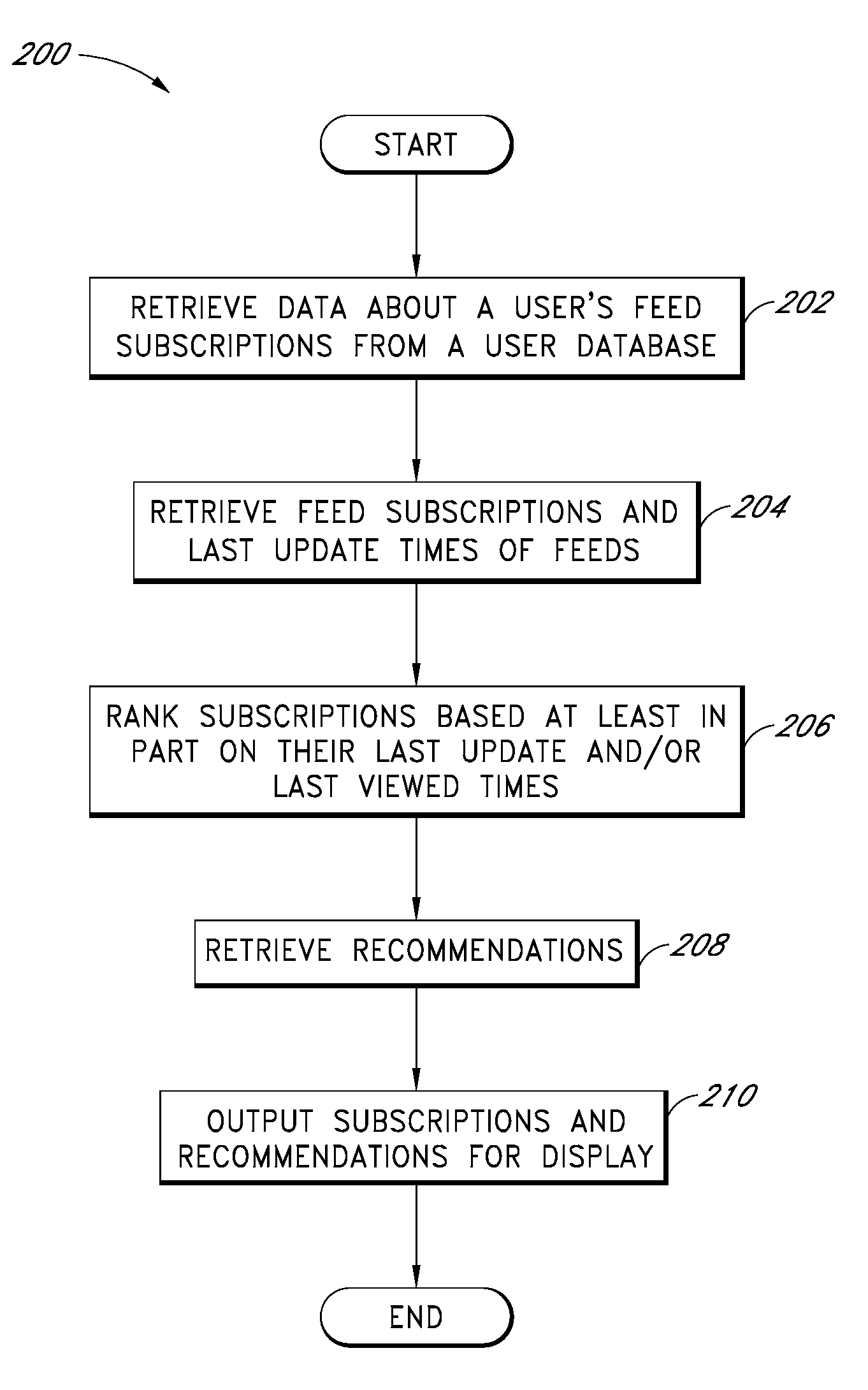 System for facilitating discovery and management of feeds  - US-7984056-B1