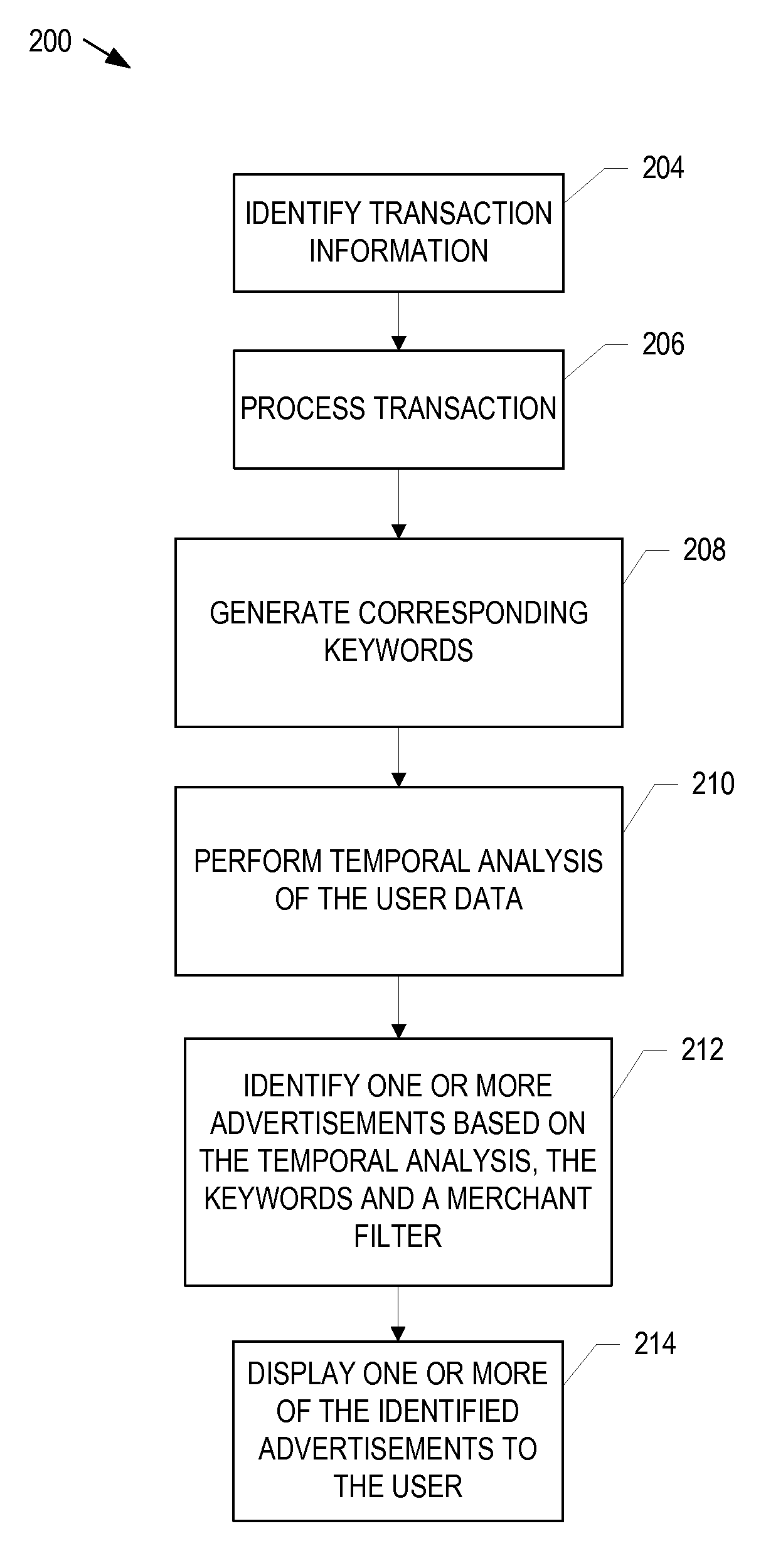 Targeted advertising using temporal analysis of user specific data  - US-9691084-B1