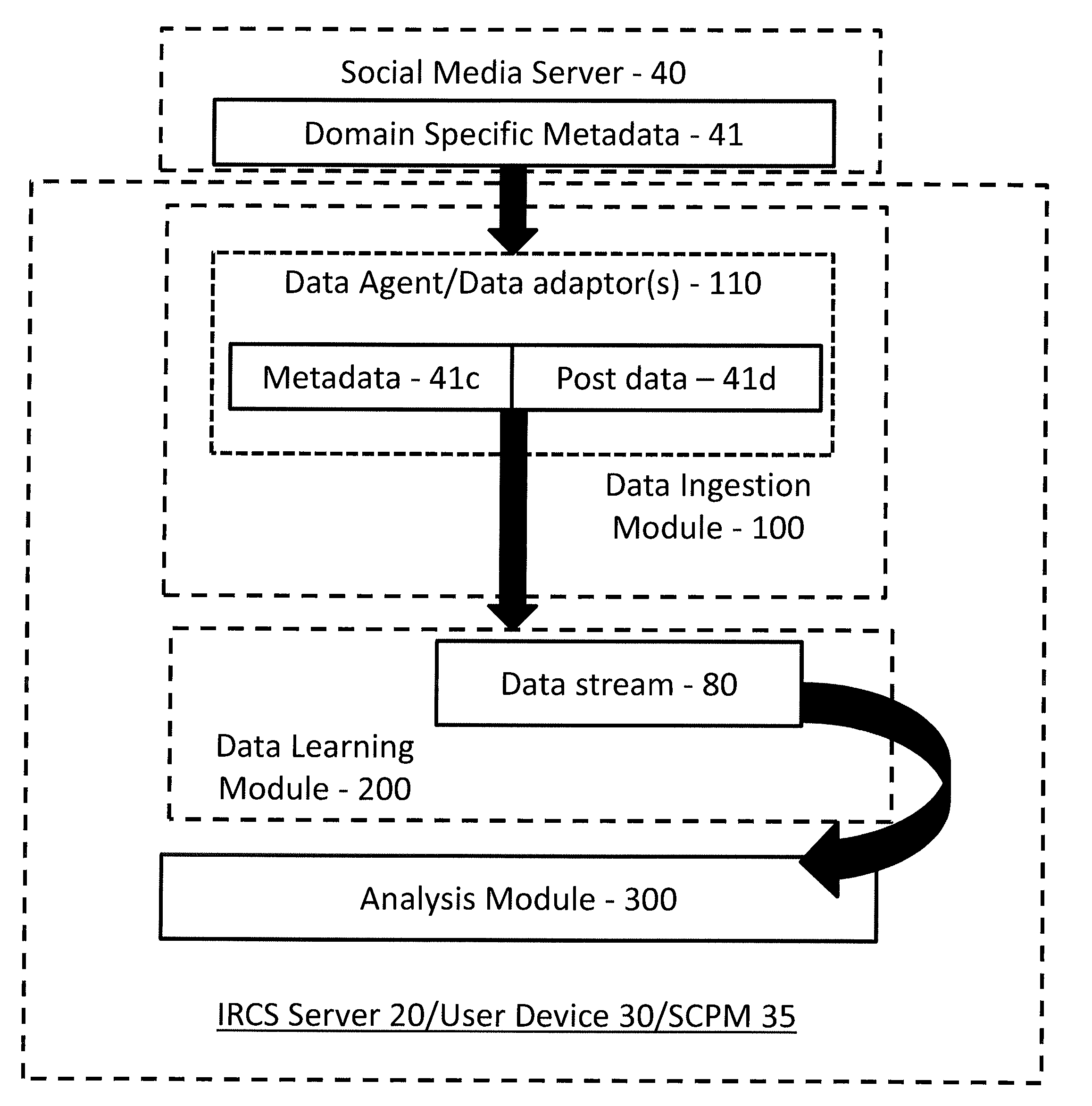 System and Method for Searching and Matching Content Over Social Networks Relevant to an Individual  - US-2017293864-A1