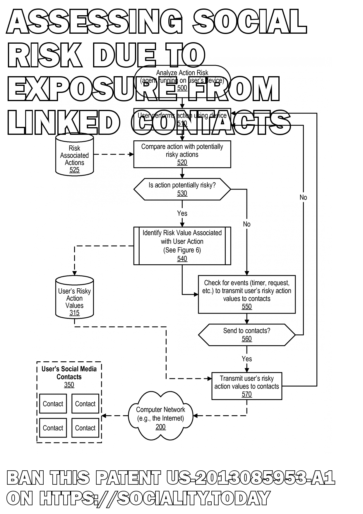 Assessing Social Risk Due To Exposure From Linked Contacts  - US-2013085953-A1