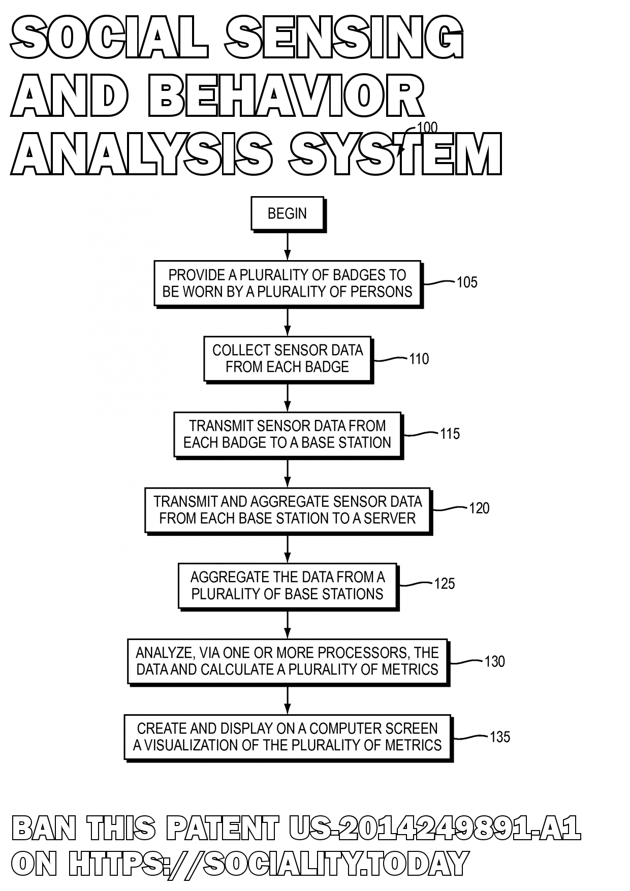 Social Sensing And Behavior Analysis System  - US-2014249891-A1