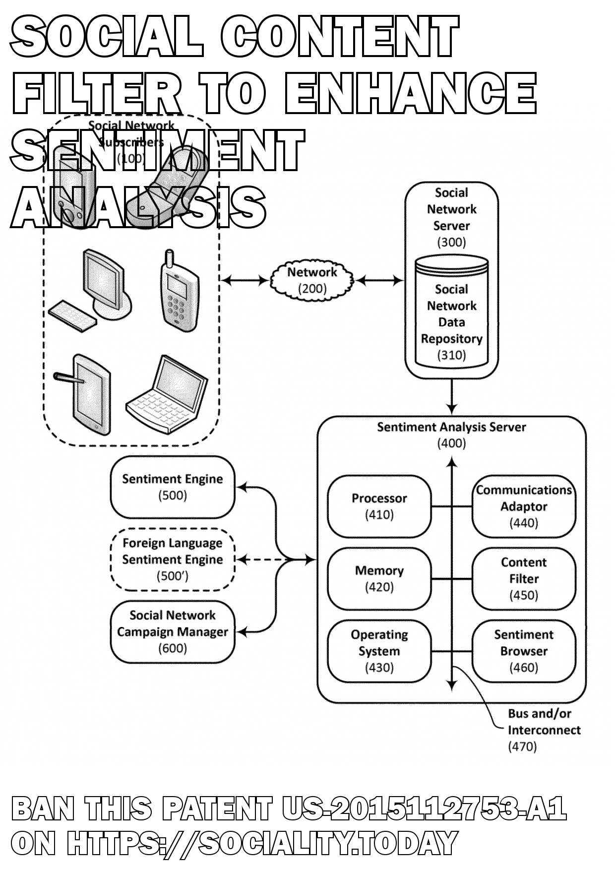 Social content filter to enhance sentiment analysis  - US-2015112753-A1
