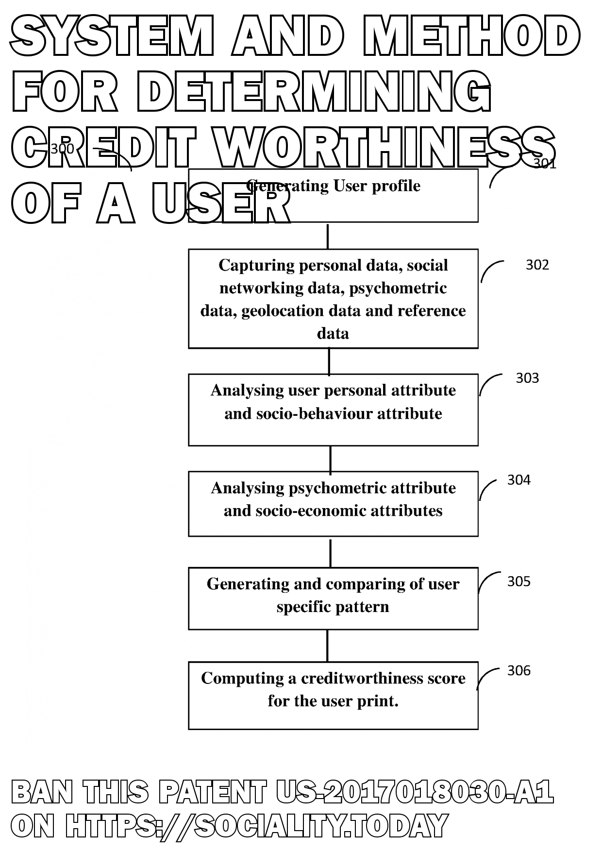 System and Method for Determining Credit Worthiness of a User  - US-2017018030-A1