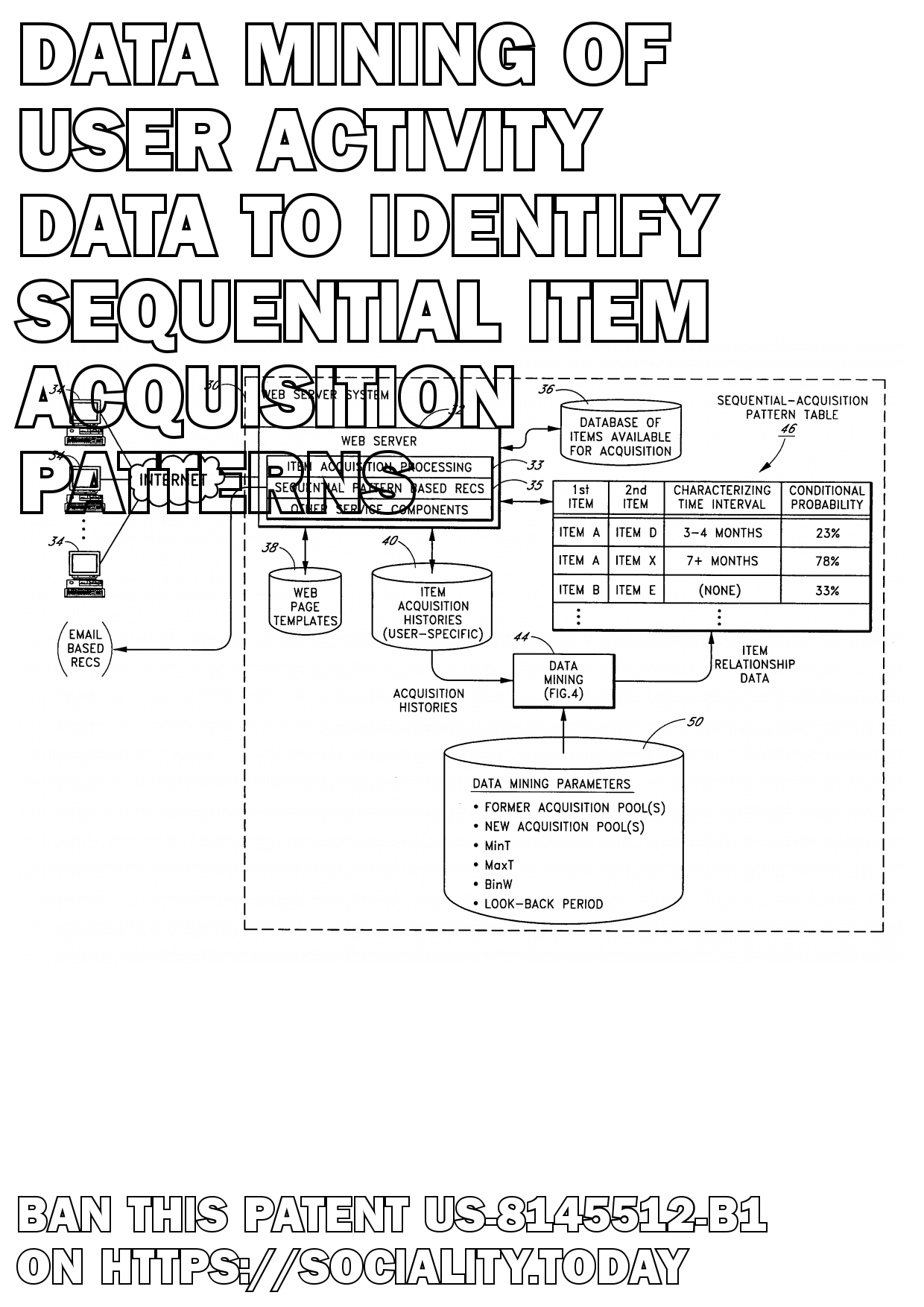 Data mining of user activity data to identify sequential item acquisition patterns  - US-8145512-B1