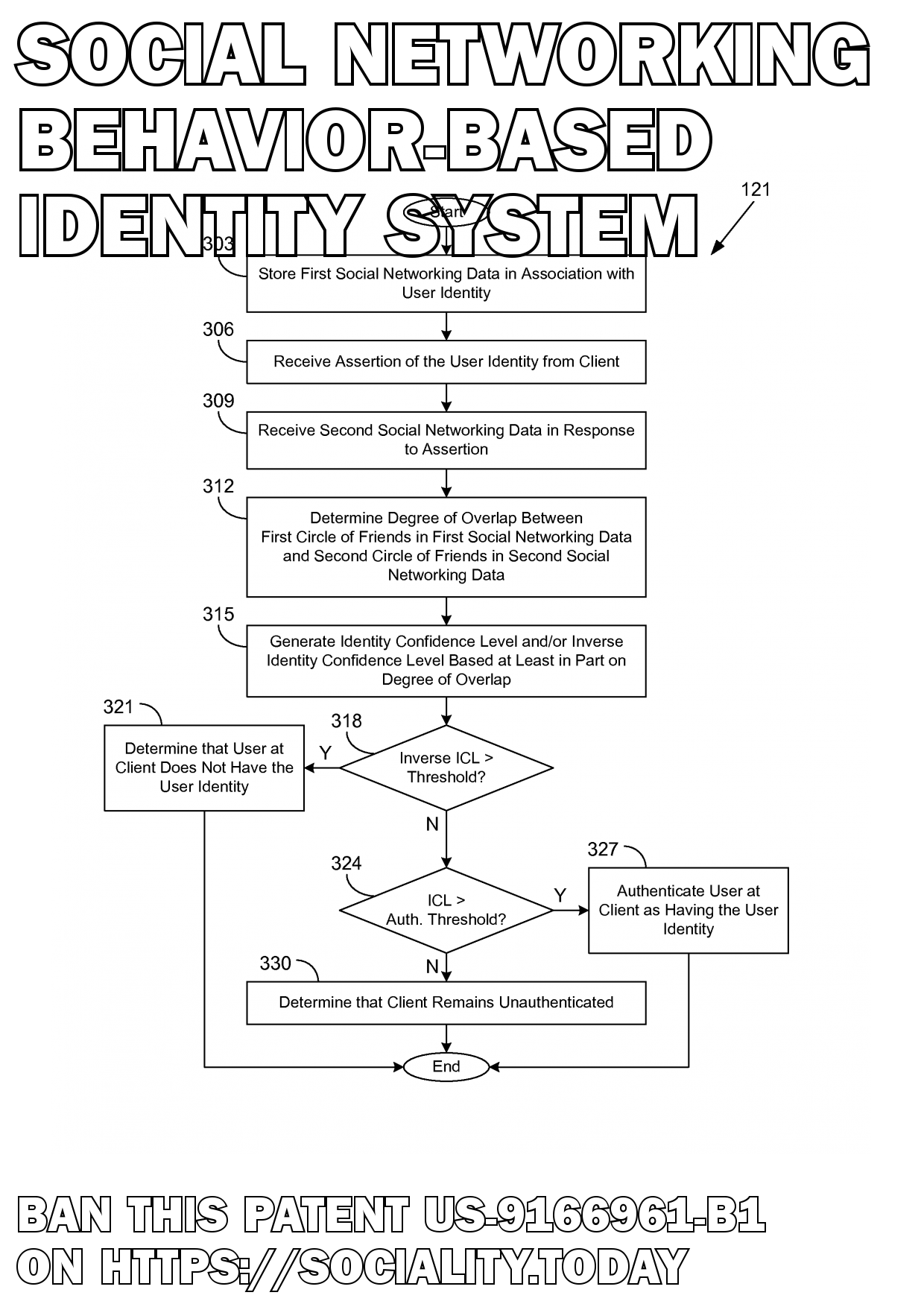 Social networking behavior-based identity system  - US-9166961-B1