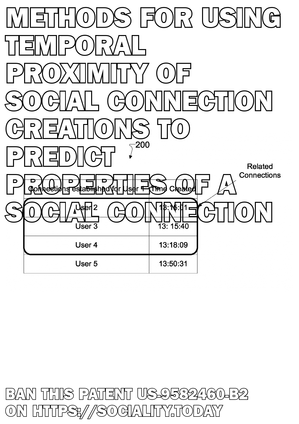 Methods for using temporal proximity of social connection creations to predict properties of a social connection  - US-9582460-B2