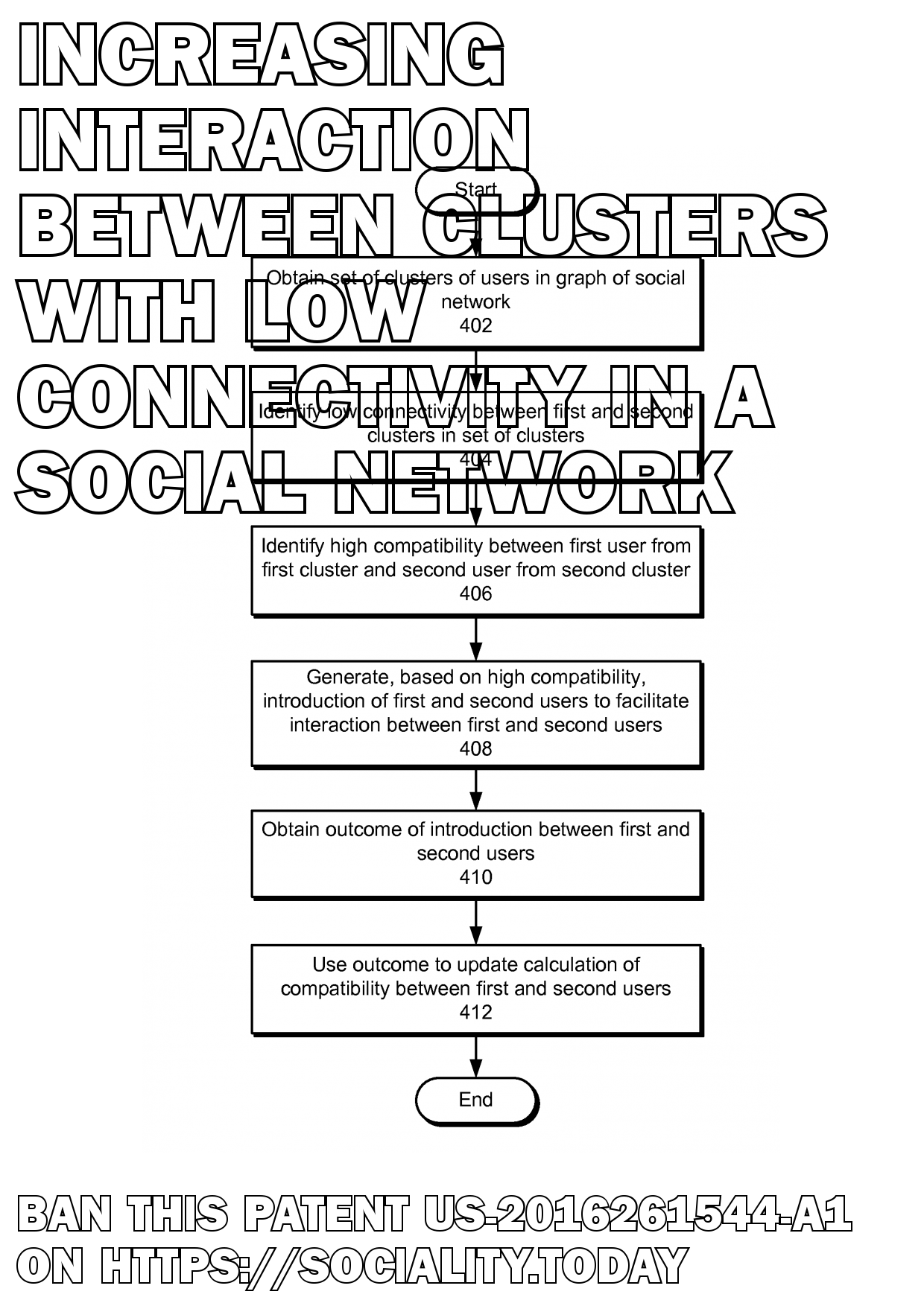 Increasing interaction between clusters with low connectivity in a social network  - US-2016261544-A1