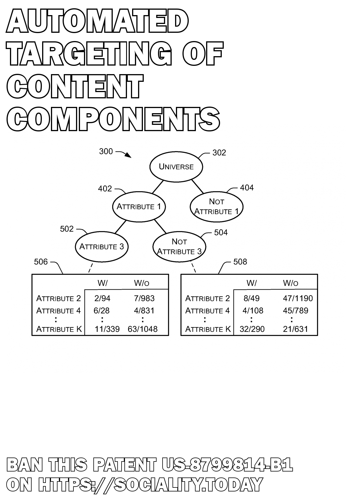 Automated targeting of content components  - US-8799814-B1