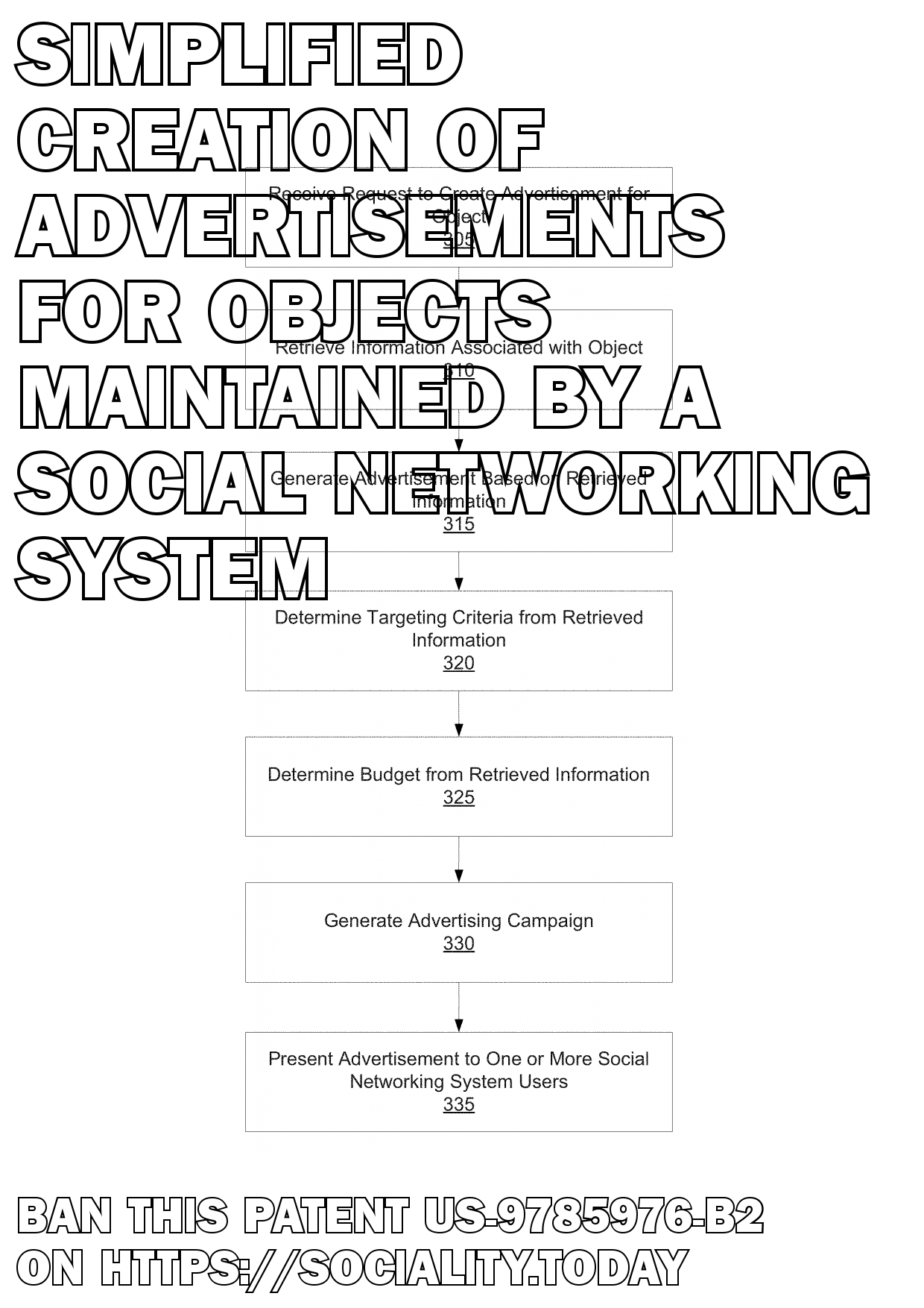 Simplified creation of advertisements for objects maintained by a social networking system  - US-9785976-B2