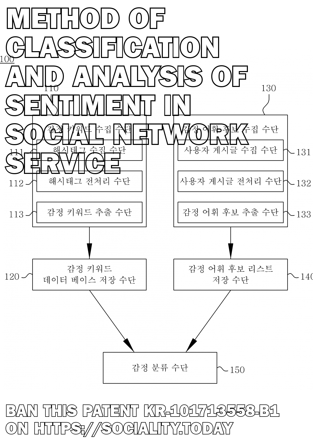 Method of classification and analysis of sentiment in social network service  - KR-101713558-B1