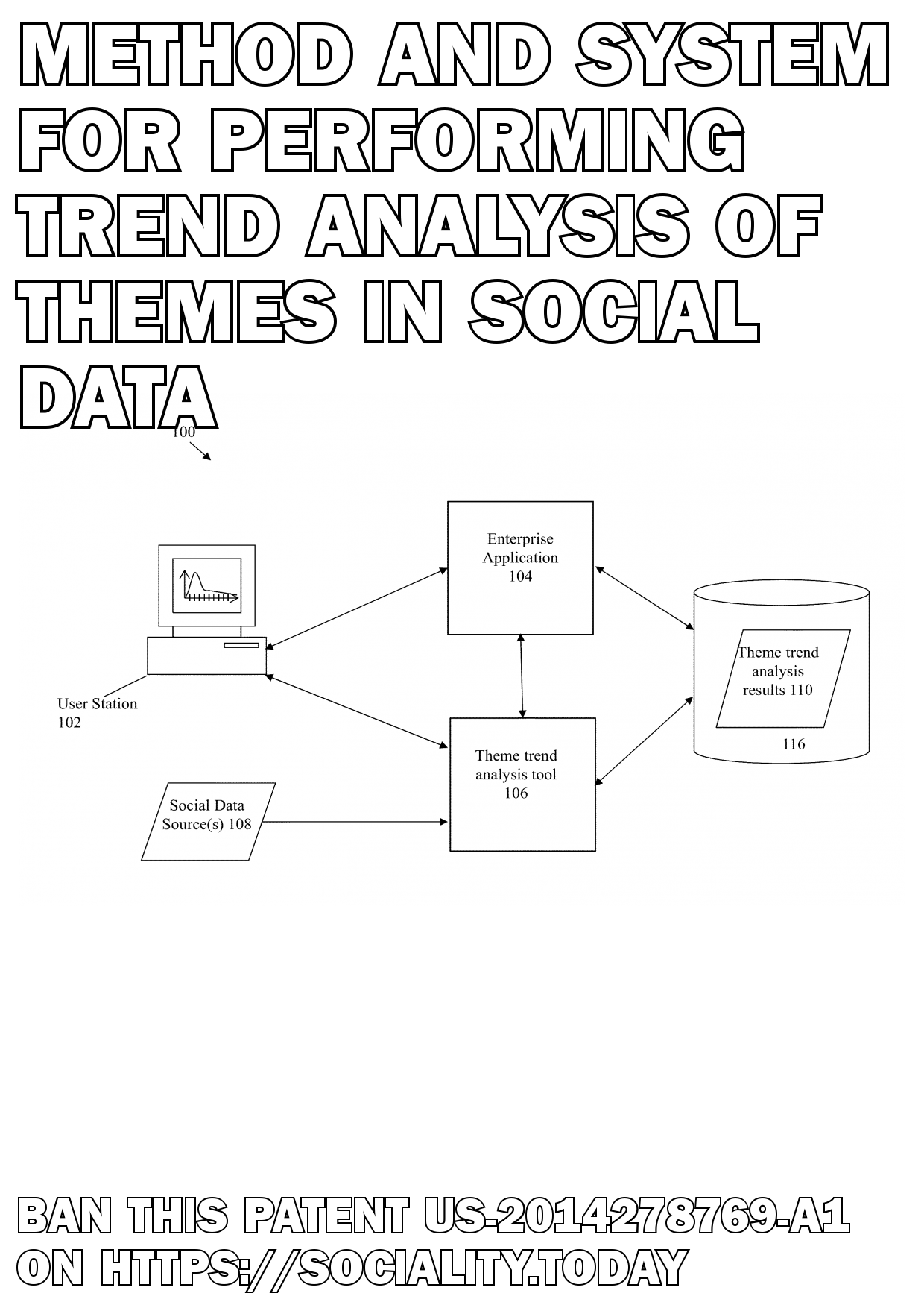Method and system for performing trend analysis of themes in social data  - US-2014278769-A1