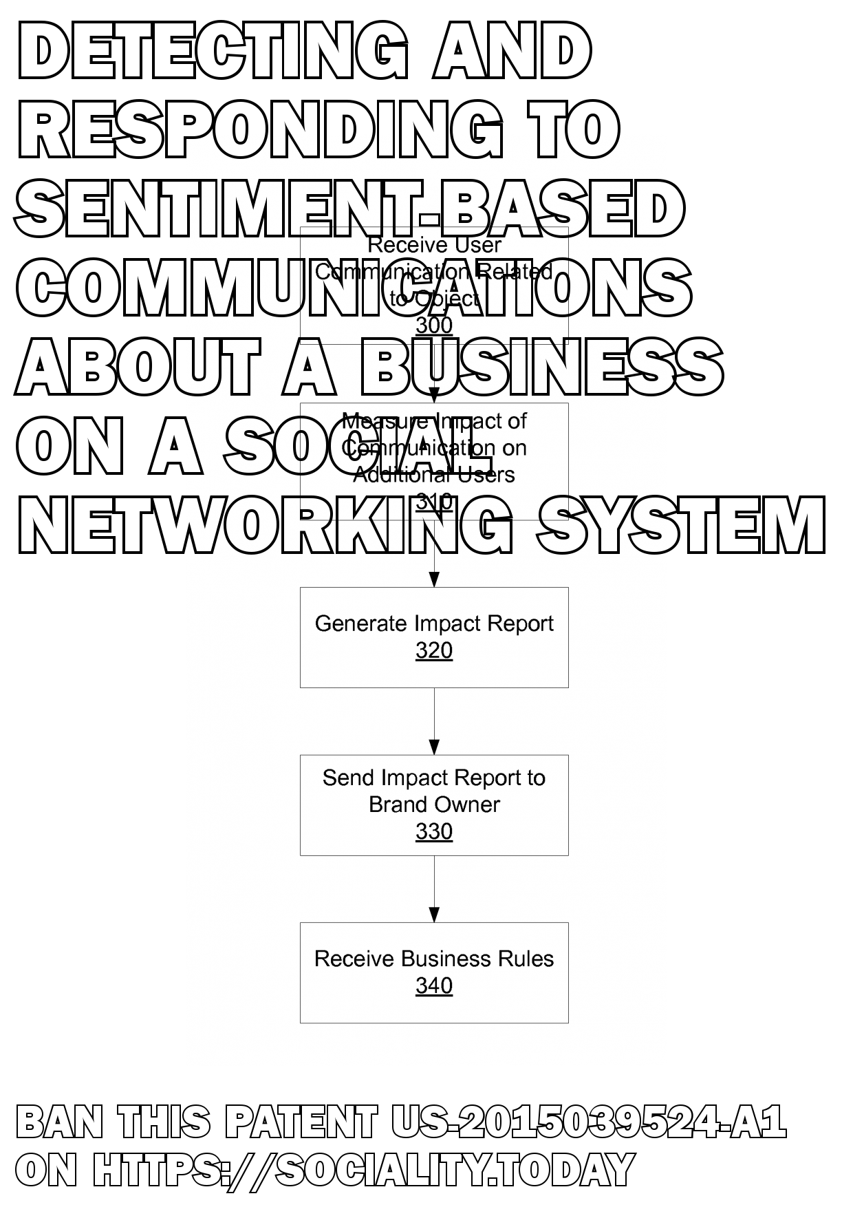 Detecting And Responding To Sentiment-Based Communications About A Business On A Social Networking System  - US-2015039524-A1