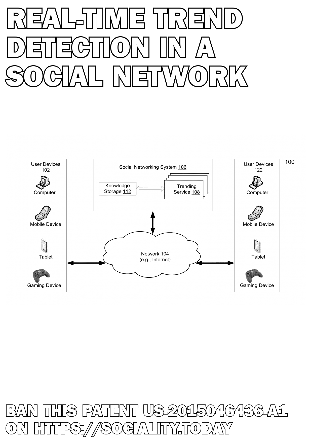 Real-time trend detection in a social network  - US-2015046436-A1