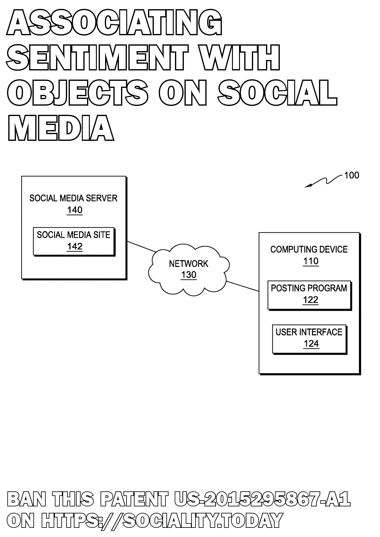 Associating sentiment with objects on social media  - US-2015295867-A1