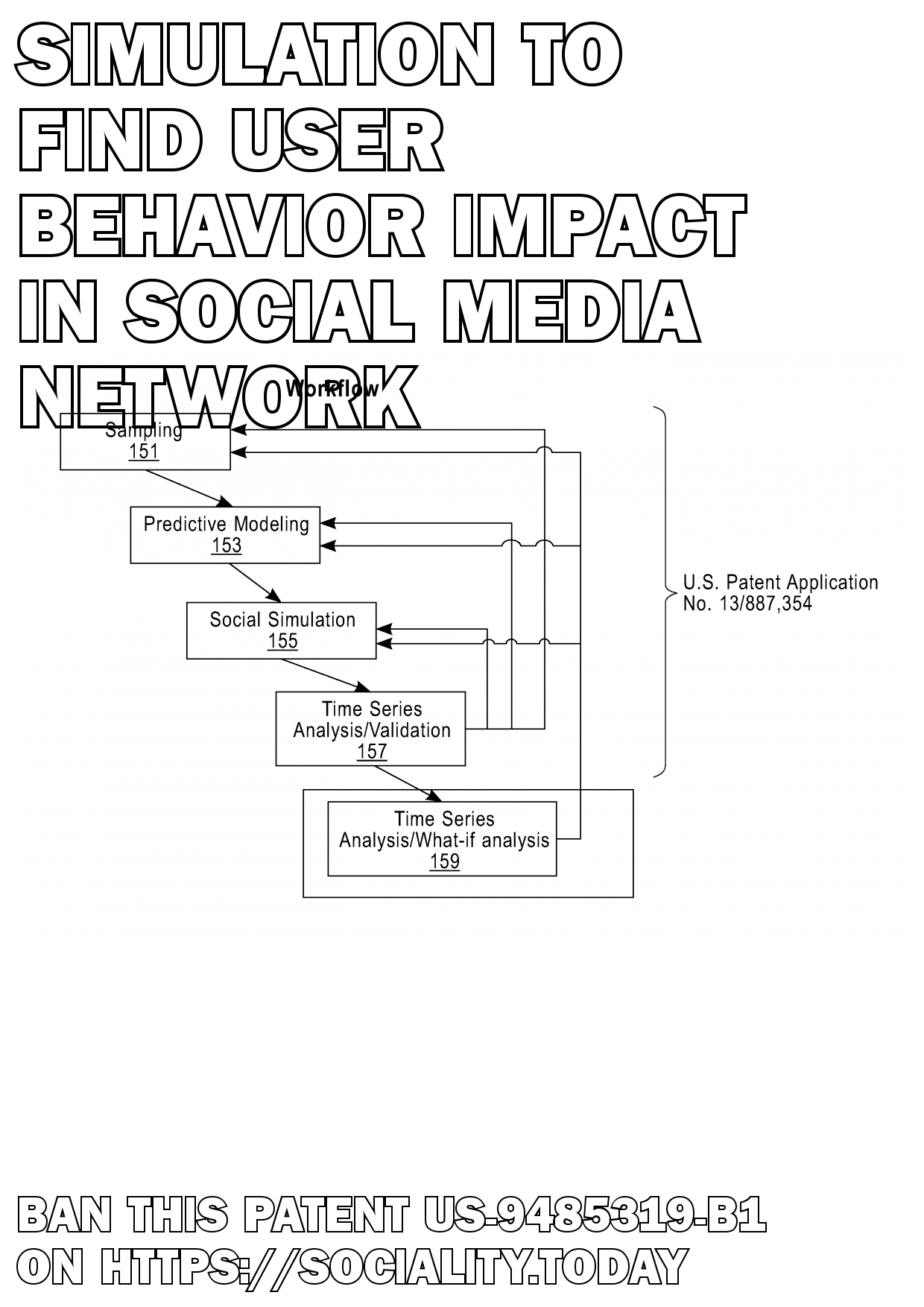 Simulation to find user behavior impact in social media network  - US-9485319-B1