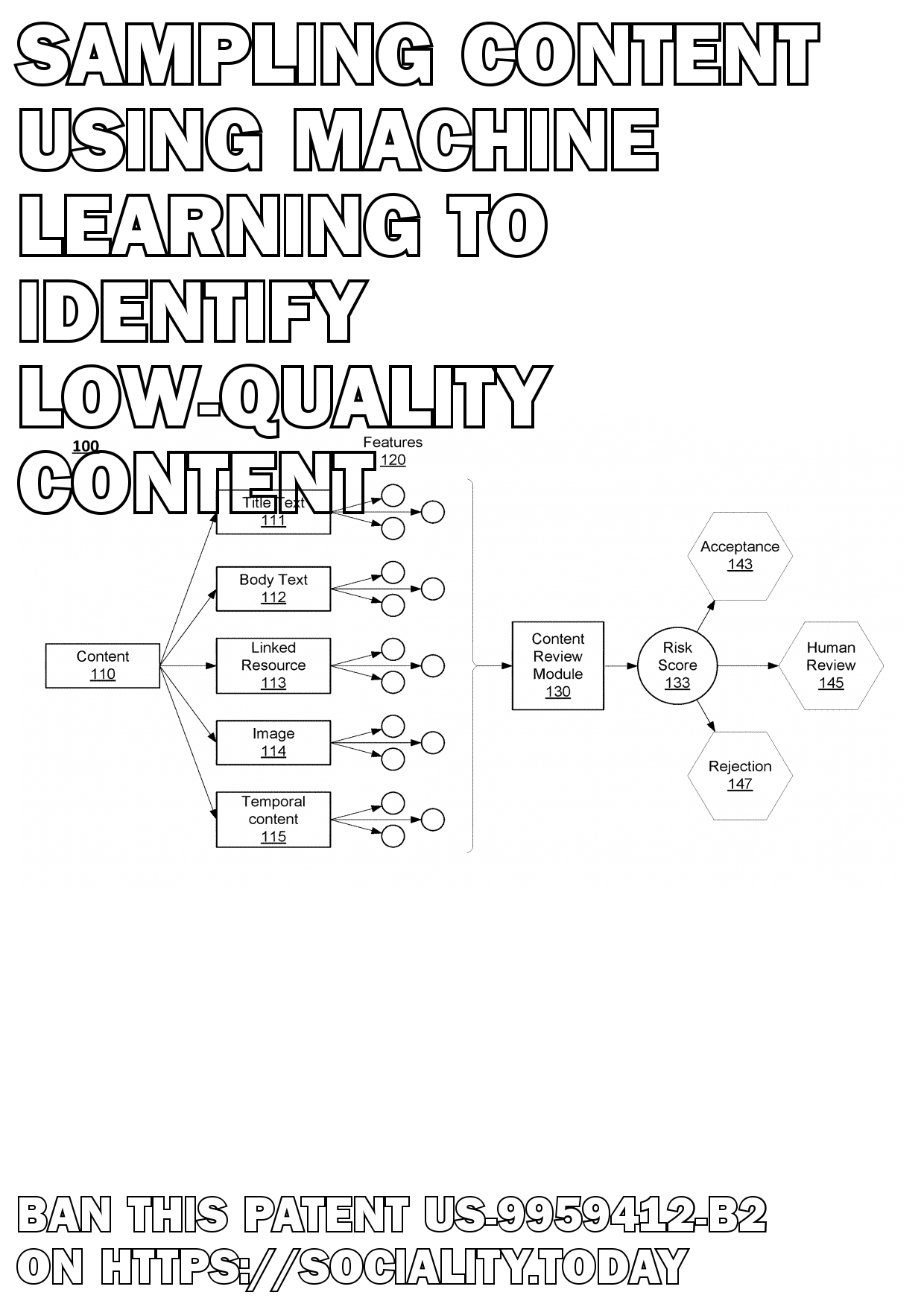 Sampling content using machine learning to identify low-quality content  - US-9959412-B2